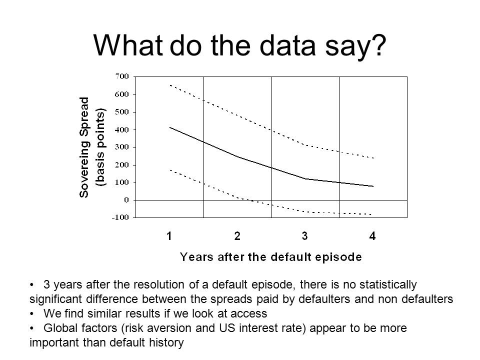 What do the data say.