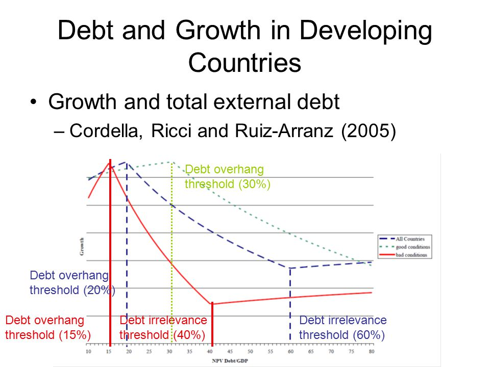 Debt and Growth in Developing Countries Growth and total external debt –Cordella, Ricci and Ruiz-Arranz (2005) Debt irrelevance threshold (40%) Debt overhang threshold (15%) Debt irrelevance threshold (60%) Debt overhang threshold (20%) Debt overhang threshold (30%)