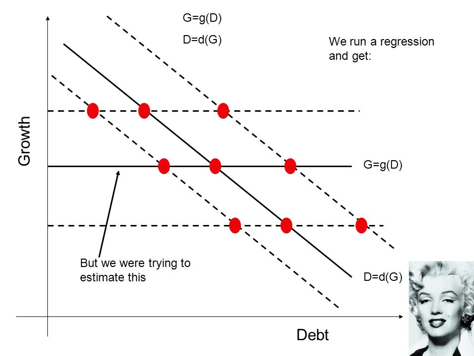 Debt Growth G=g(D) D=d(G) G=g(D) D=d(G) We run a regression and get: But we were trying to estimate this
