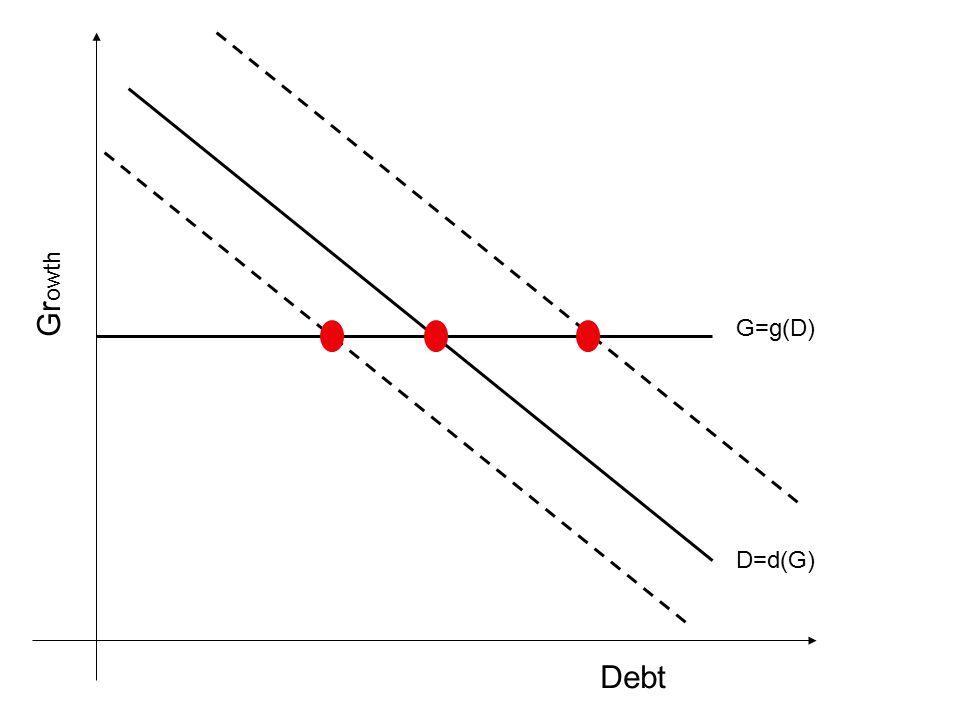 Debt Gr owth G=g(D) D=d(G)