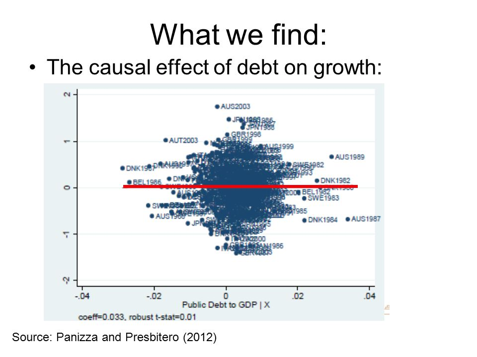 What we find: The causal effect of debt on growth: Source: Panizza and Presbitero (2012)