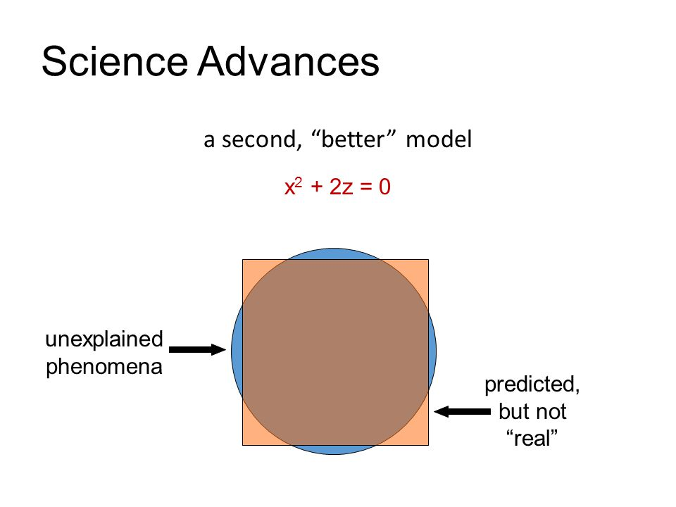 Science Advances a second, better model unexplained phenomena predicted, but not real x 2 + 2z = 0