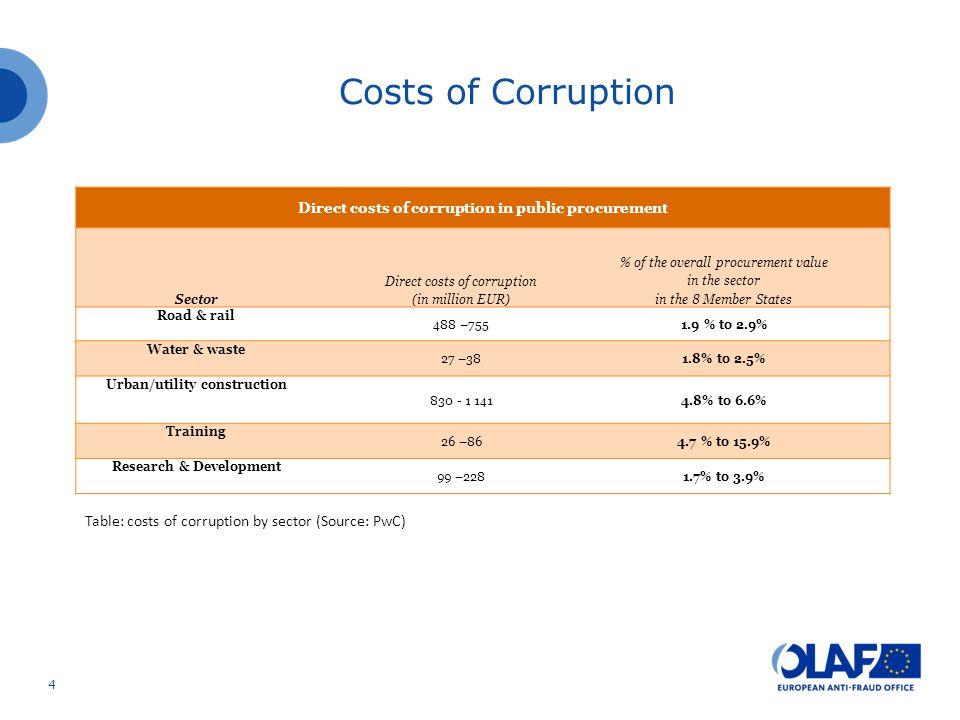 Types of corruption Bid rigging Kickbacks Conflict of interest Other – including deliberate mismanagement/ignorance 5