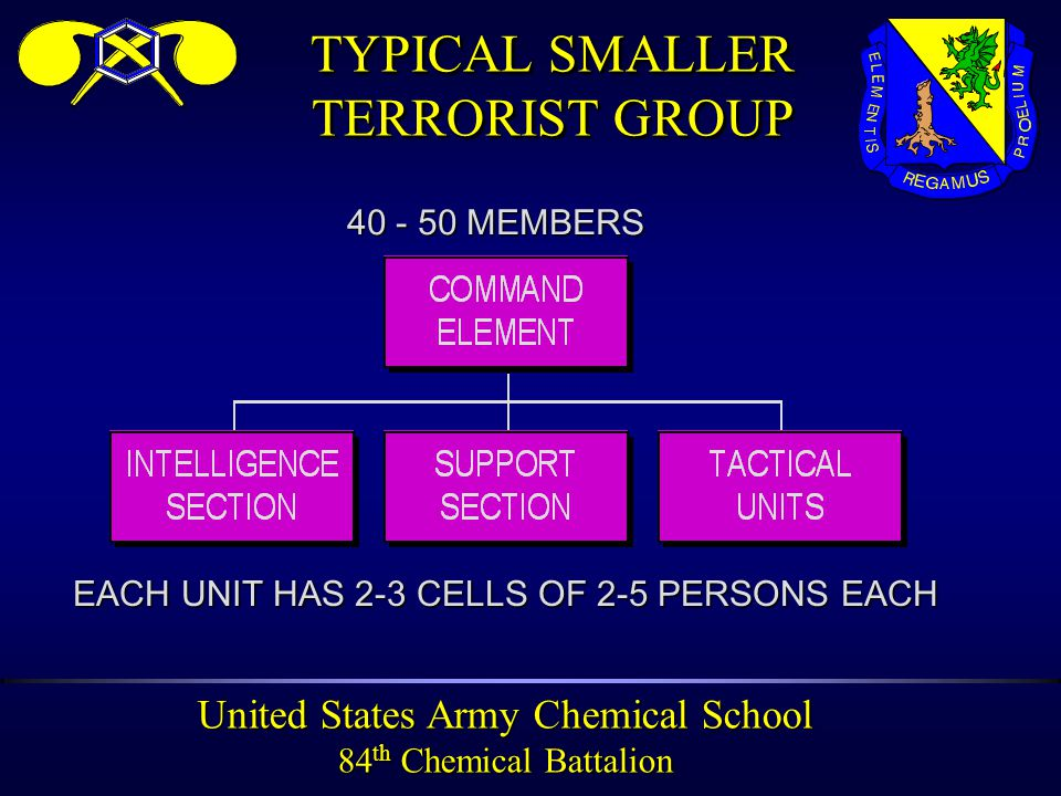 United States Army Chemical School 84 th Chemical Battalion TERRORIST GROUP STRUCTURE HARDCORELEADERSHIP ACTIVECADRE ACTIVE ACTIVESUPPORT PASSIVE PASSIVESUPPORT