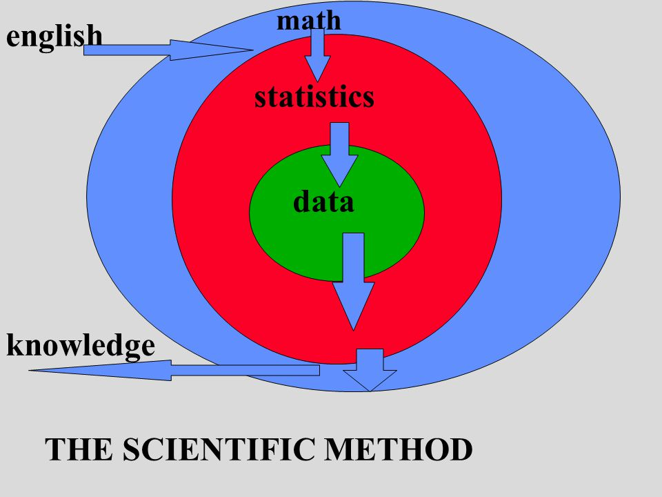 english math statistics data THE SCIENTIFIC METHOD knowledge