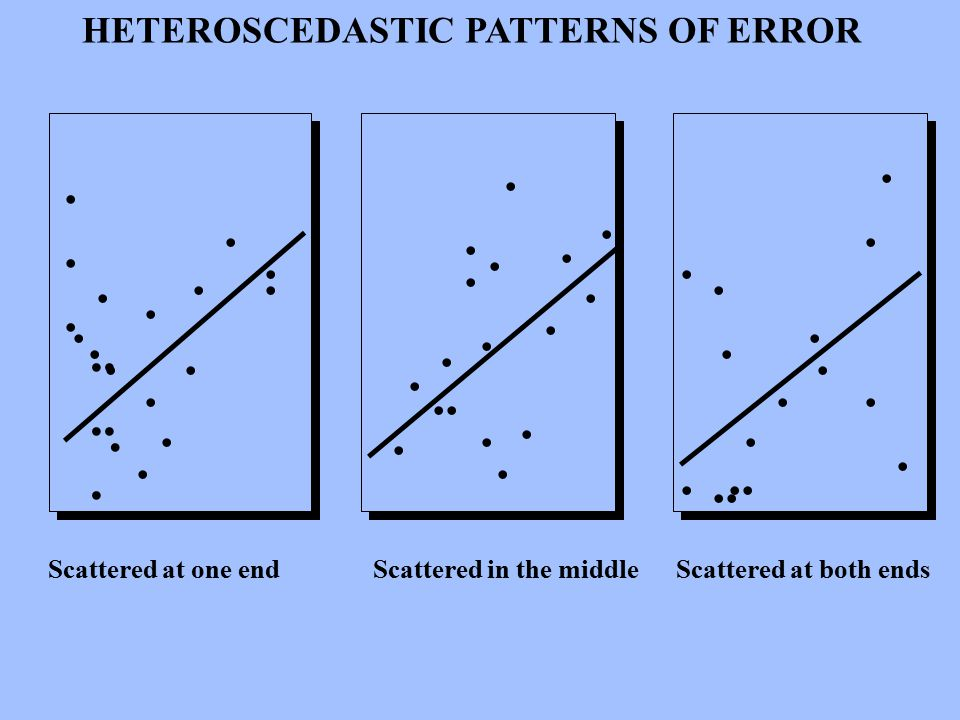 HETEROSCEDASTIC PATTERNS OF ERROR · · · ·· ·· · · ······ · · · · ·· · · · · · · · · · · · · · ·· · · · · · · · · · · · · · · · · · · Scattered at one end Scattered in the middle Scattered at both ends