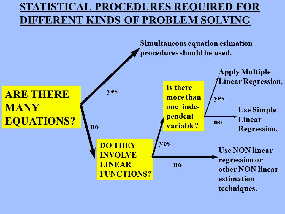 STATISTICAL PROCEDURES REQUIRED FOR DIFFERENT KINDS OF PROBLEM SOLVING ARE THERE MANY EQUATIONS.