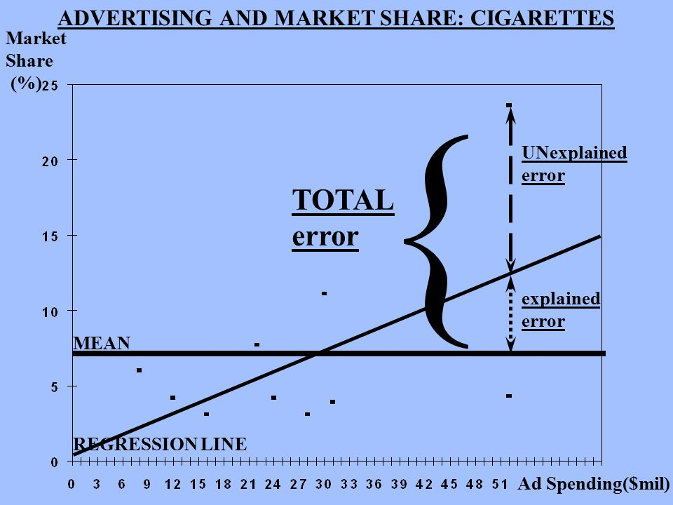 ADVERTISING AND MARKET SHARE: CIGARETTES Market Share (%) Ad Spending($mil) MEAN REGRESSION LINE { UNexplained error explained error TOTAL error
