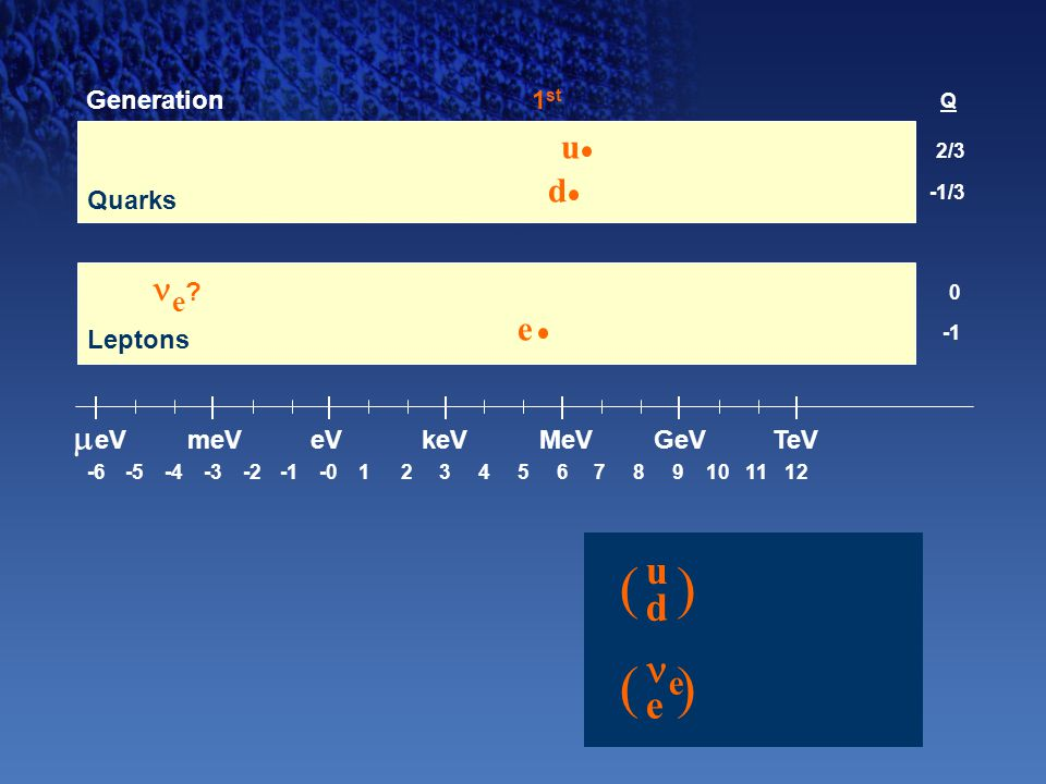 -6-5-4-2-3-0123456789101112  eV meVeVMeVkeVGeVTeV udud e () () 0 e 2/3 -1/3 d u 1 st Generation Q e ? Leptons Quarks