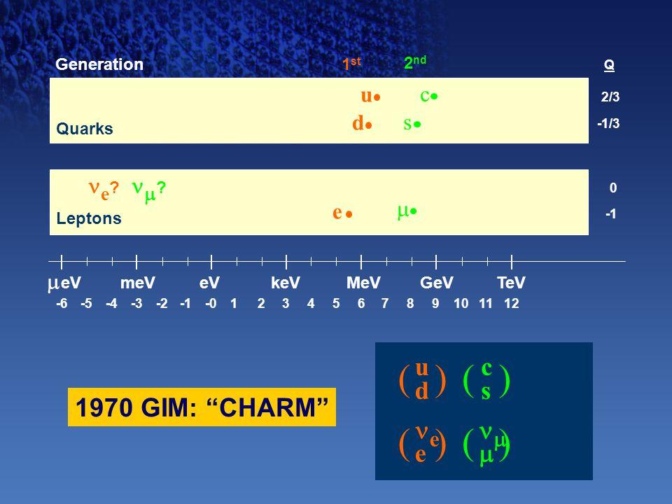 """-6-5-4-2-3-0123456789101112  eV meVeVMeVkeVGeVTeV udud e () () 0 e 2/3 -1/3 d u 1 st Generation Q  s c 2 nd cscs  () () 1970 GIM: """"CHARM"""" e ?  ? L"""