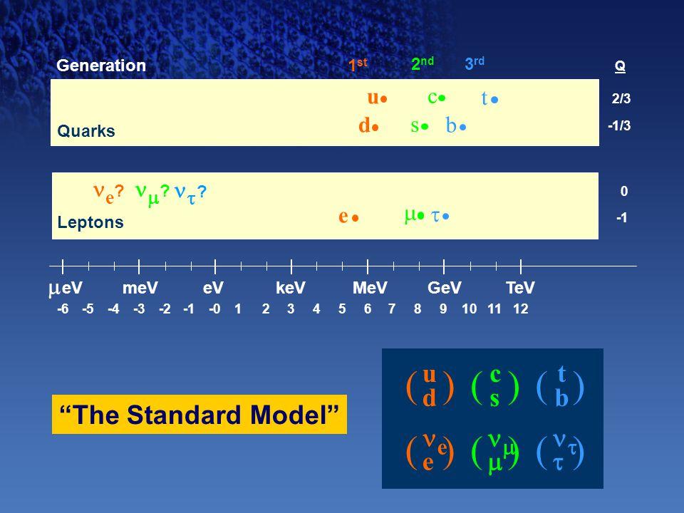 """-6-5-4-2-3-0123456789101112  eV meVeVMeVkeVGeVTeV udud e () () e ? 0 e 2/3 -1/3 d u 1 st Generation Q  s c 2 nd cscs  () () """"The Standard Model"""" tb"""