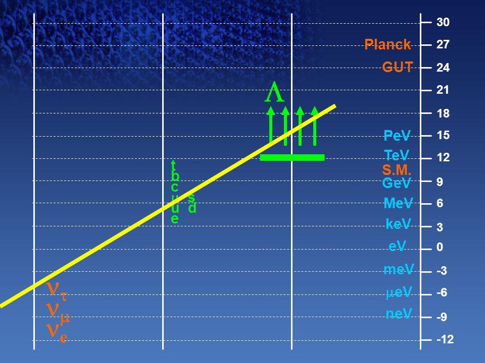 -12 -9 -6 -3 0 3 6 9 12 15 18 21 24 27 30 PeV TeV GeV MeV keV eV meV  eV neV Planck GUT S.M.  t b c  s u d e   e