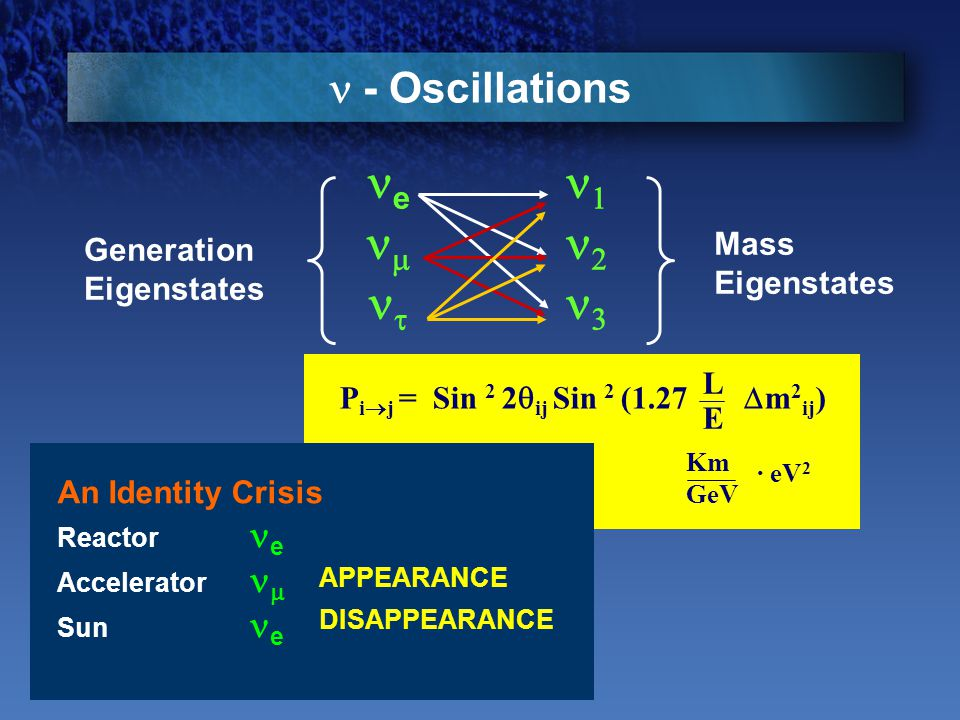 P i  j = Sin 2 2  ij Sin 2 (1.27  m 2 ij ) Km GeV LELE · eV 2 - Oscillations An Identity Crisis Reactor e Accelerator  Sun e    e   Mass Eigenstates Generation Eigenstates APPEARANCE DISAPPEARANCE