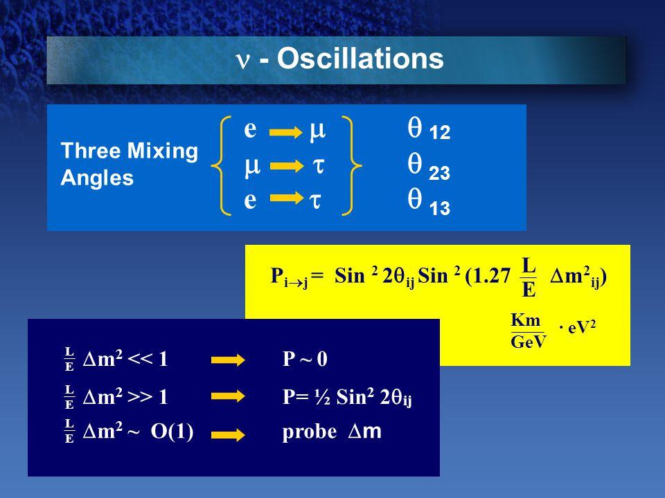Three Mixing Angles e  12   23 e  13 - Oscillations P i  j = Sin 2 2  ij Sin 2 (1.27  m 2 ij ) Km GeV LELE · eV 2 LELE  m 2 << 1 P ~ 0  m 2 >> 1 P= ½ Sin 2 2  ij LELE  m 2 ~ O(1) probe  m LELE