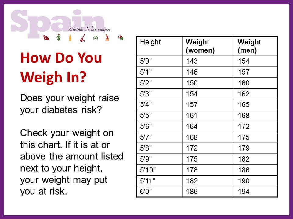 How Do You Weigh In? HeightWeight (women) Weight (men) 5'0