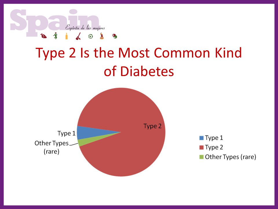 Type 2 Is the Most Common Kind of Diabetes