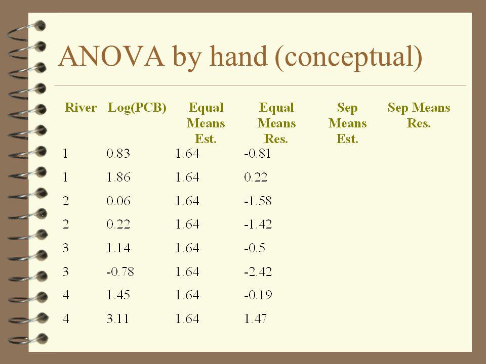 ANOVA by hand (conceptual)