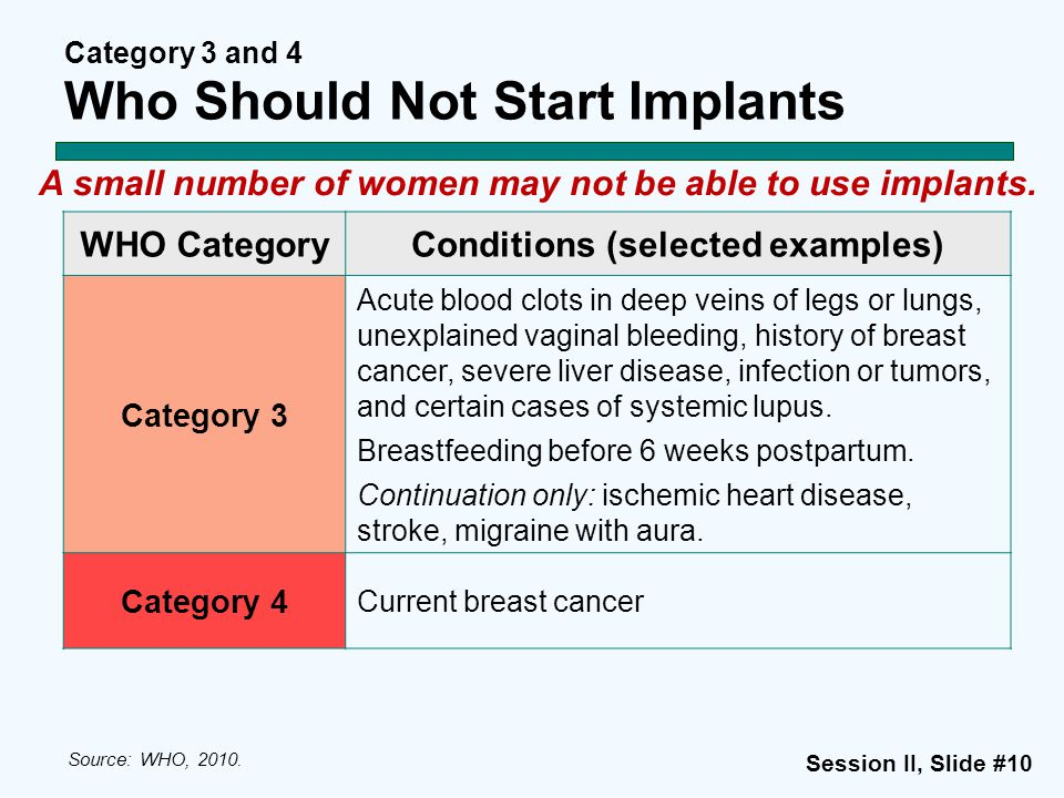 Session II, Slide #10 Category 3 and 4 Who Should Not Start Implants A small number of women may not be able to use implants. WHO CategoryConditions (