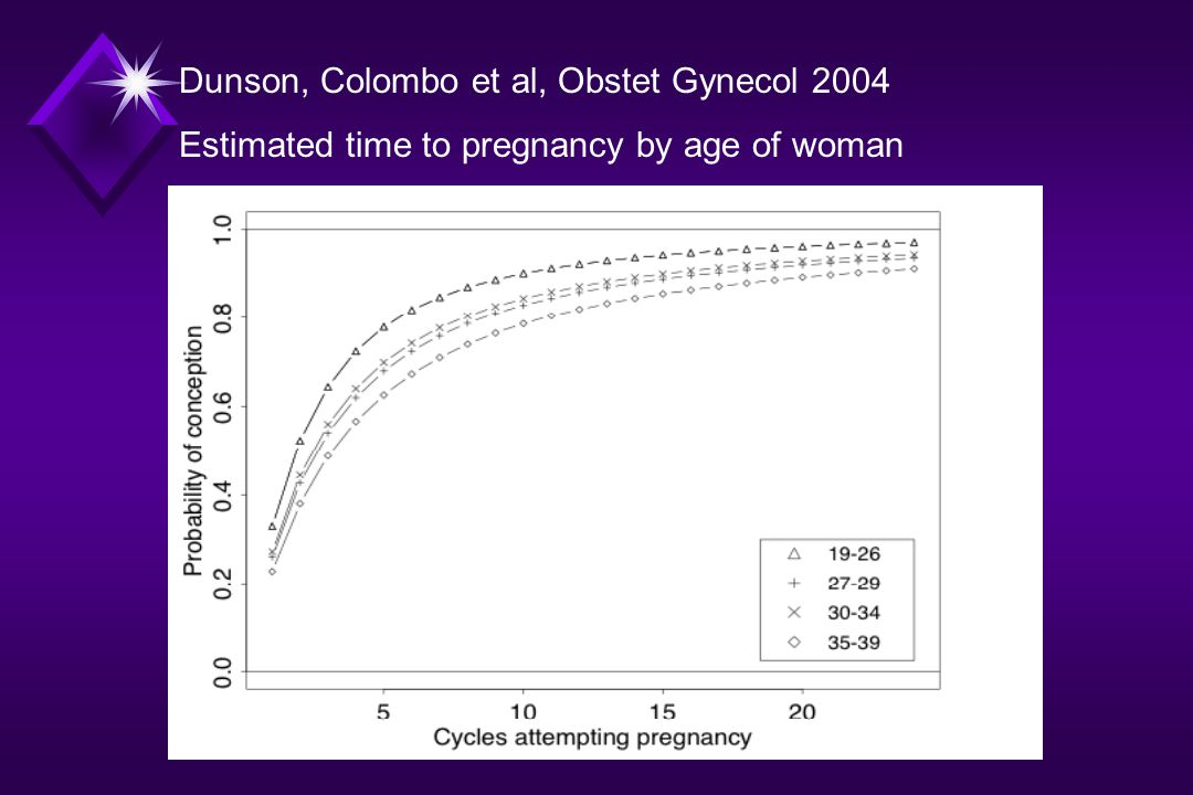 Dunson, Colombo et al, Obstet Gynecol 2004 Estimated time to pregnancy by age of woman