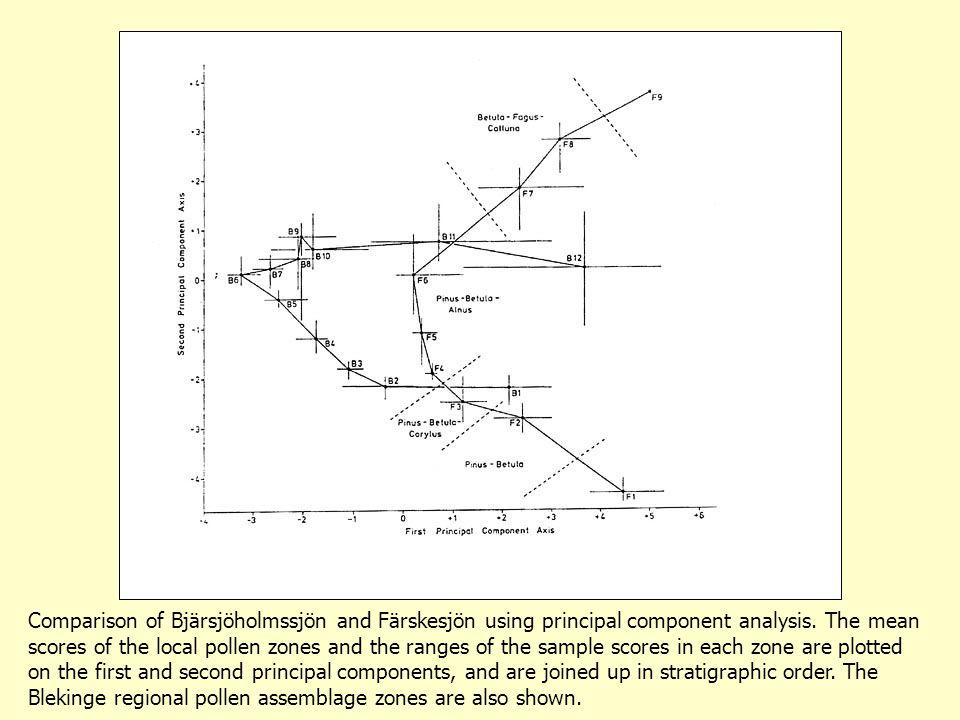 Comparison of Bjärsjöholmssjön and Färskesjön using principal component analysis.