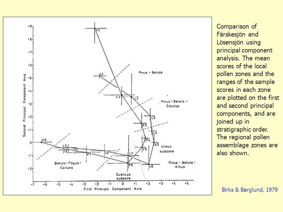 Birks & Berglund, 1979 Comparison of Färskesjön and Lösensjön using principal component analysis.