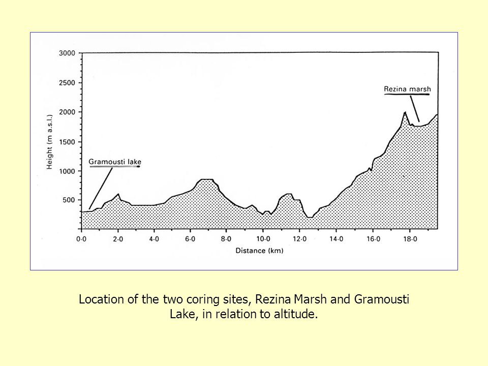 Location of the two coring sites, Rezina Marsh and Gramousti Lake, in relation to altitude.