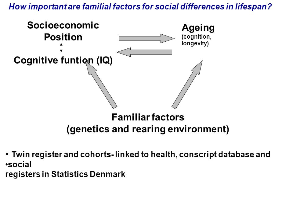 Socioeconomic Position Cognitive funtion (IQ) Familiar factors (genetics and rearing environment) Ageing (cognition, longevity) Twin register and cohorts- linked to health, conscript database and social registers in Statistics Denmark How important are familial factors for social differences in lifespan