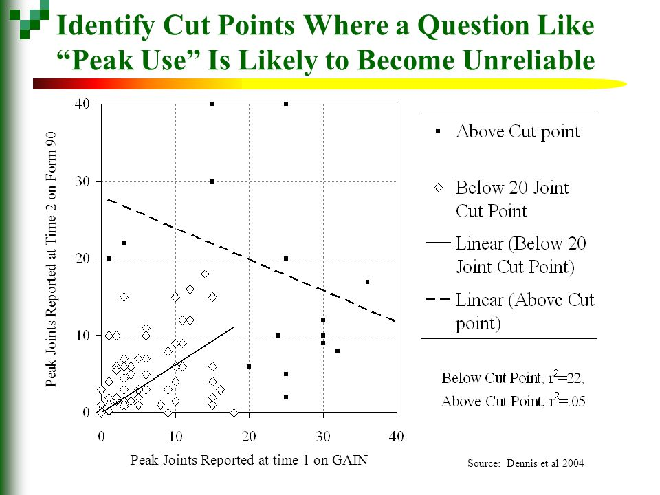 Identify Cut Points Where a Question Like Peak Use Is Likely to Become Unreliable Peak Joints Reported at time 1 on GAIN Peak Joints Reported at Time 2 on Form 90 Source: Dennis et al 2004