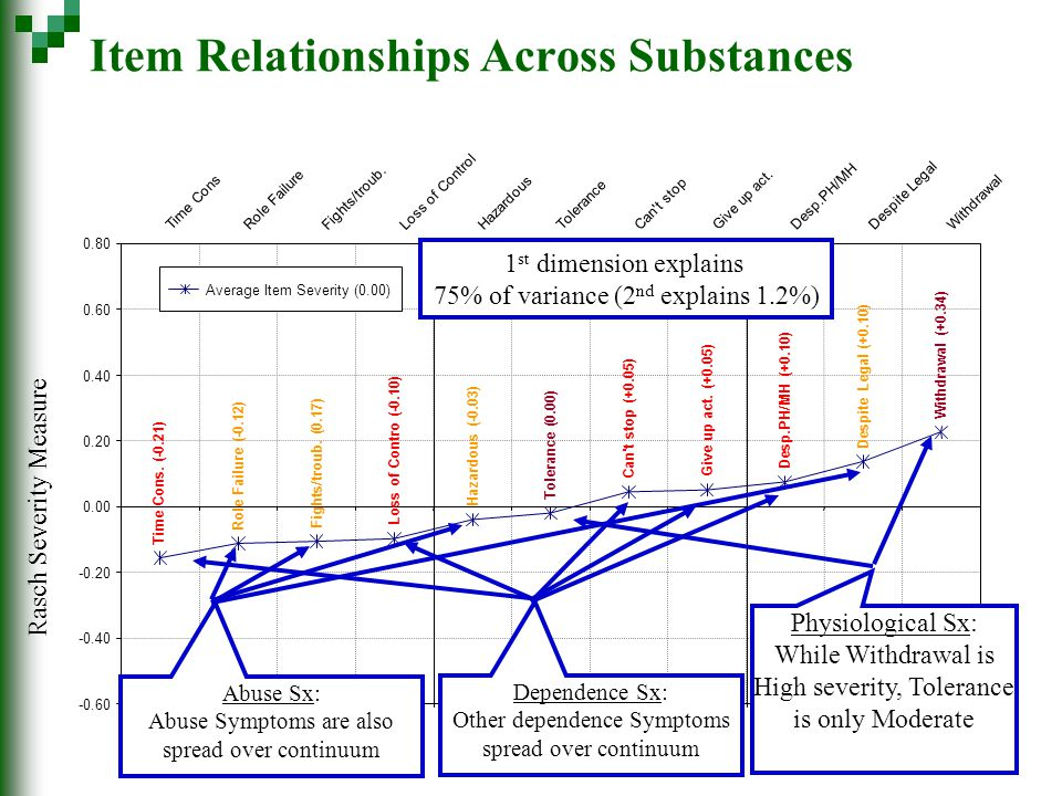 Item Relationships Across Substances Rasch Severity Measure Desp.PH/MH (+0.10) Give up act.