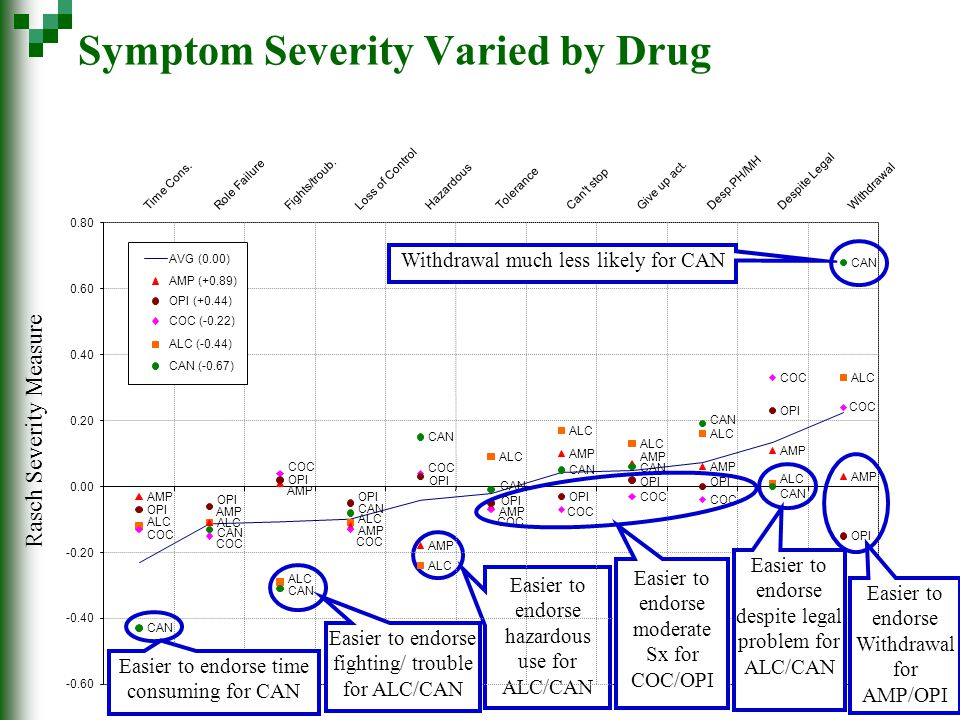 Symptom Severity Varied by Drug Easier to endorse hazardous use for ALC/CAN Rasch Severity Measure ALC AMP CAN COC OPI ALC AMP CAN COC OPI -0.60 -0.40 -0.20 0.00 0.20 0.40 0.60 0.80 Time Cons.