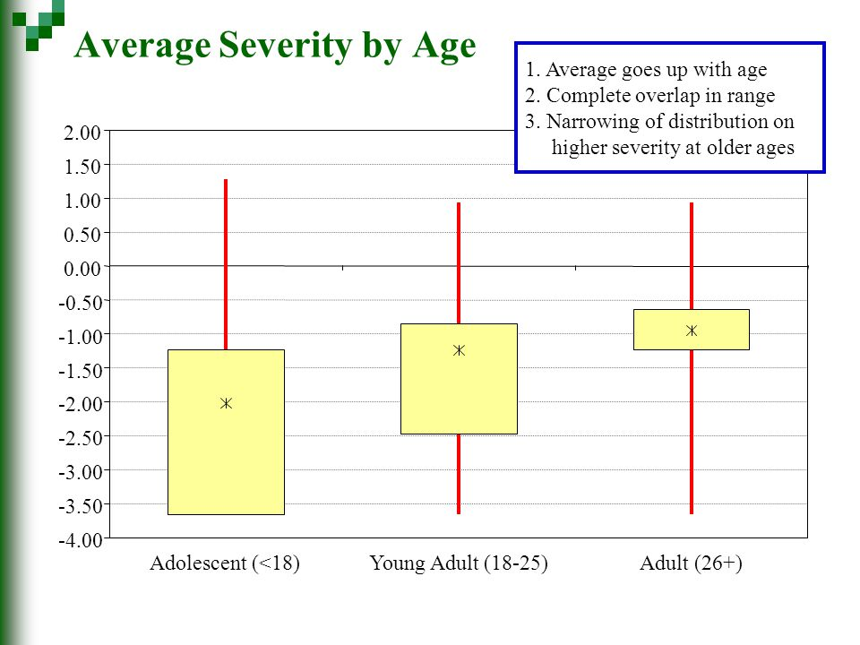 Average Severity by Age -4.00 -3.50 -3.00 -2.50 -2.00 -1.50 -0.50 0.00 0.50 1.00 1.50 2.00 Adolescent (<18)Young Adult (18-25)Adult (26+) 1.