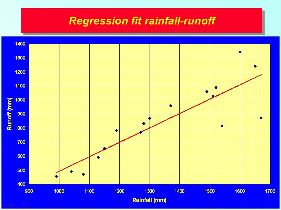 Regression fit rainfall-runoff OHS - 13