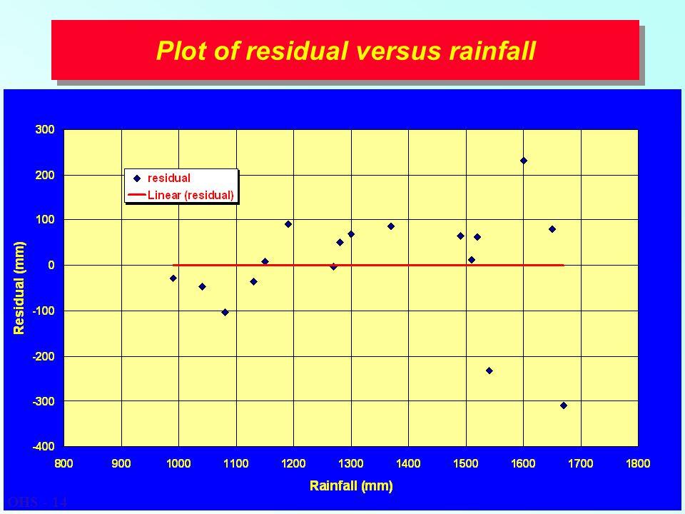 Plot of residual versus rainfall OHS - 14