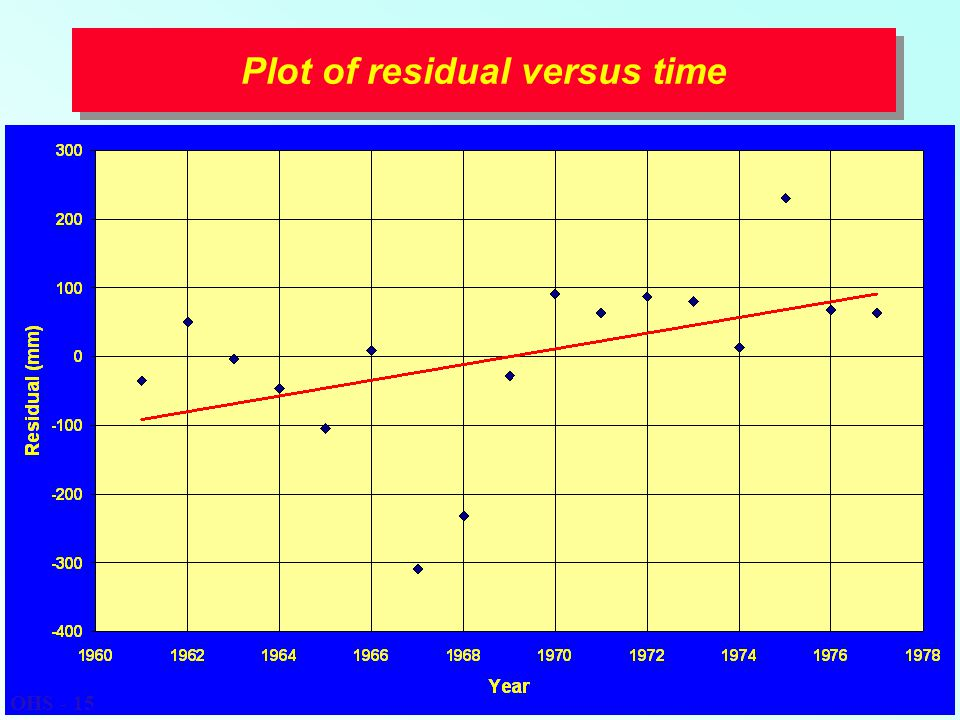 Plot of residual versus time OHS - 15