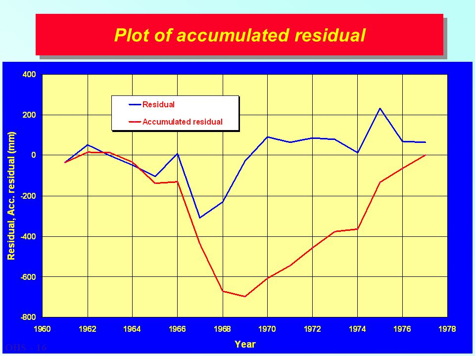 Plot of accumulated residual OHS - 16