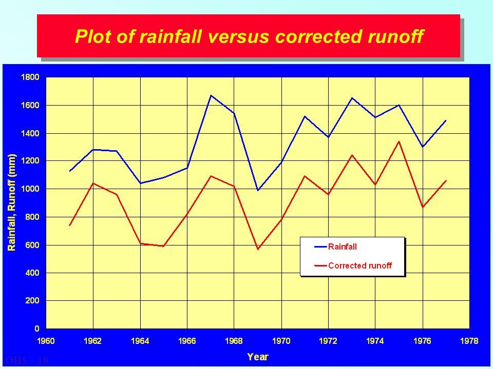 Plot of rainfall versus corrected runoff OHS - 18