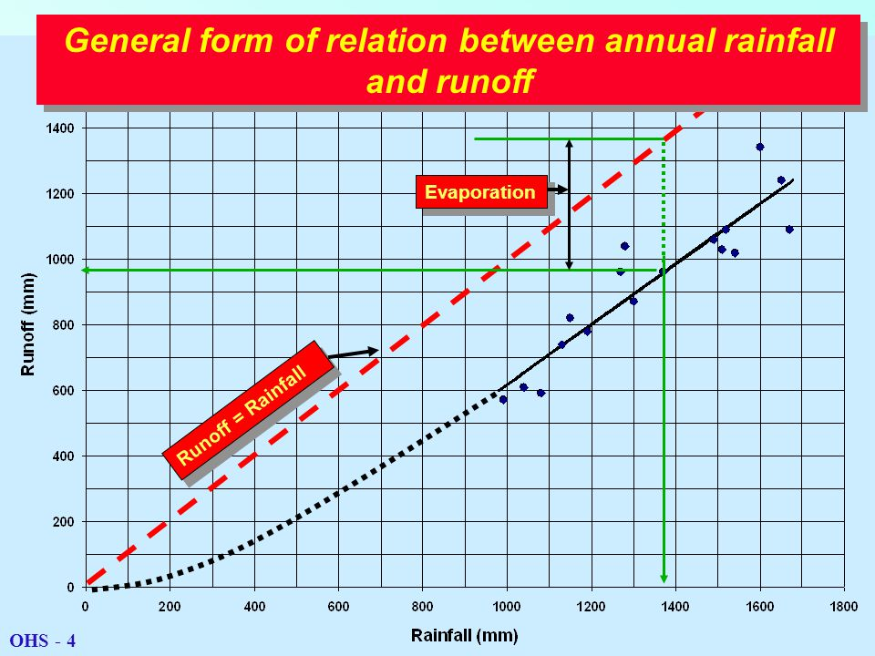 Evaporation Runoff = Rainfall General form of relation between annual rainfall and runoff OHS - 4