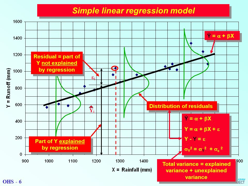 ii ŶiŶi Residual = part of Y not explained by regression Part of Y explained by regression Distribution of residuals Simple linear regression model Ŷ =  +  X Y =  +  X +  Y - Y =   Y 2 =  Y 2 +   2 Ŷ =  +  X Y =  +  X +  Y - Y =   Y 2 =  Y 2 +   2 Total variance = explained variance + unexplained variance Ŷ =  +  X OHS - 6