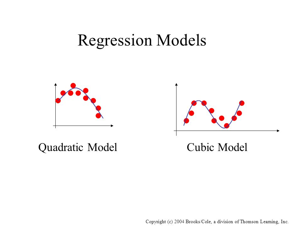 Copyright (c) 2004 Brooks/Cole, a division of Thomson Learning, Inc. Regression Models Quadratic ModelCubic Model