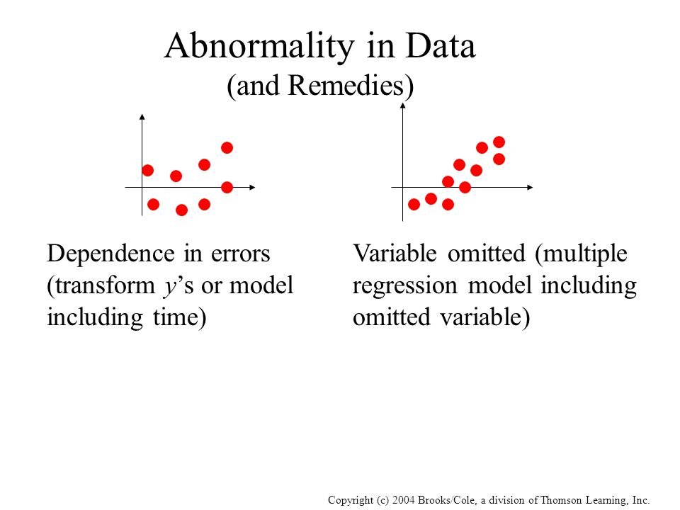 Copyright (c) 2004 Brooks/Cole, a division of Thomson Learning, Inc. Abnormality in Data (and Remedies) Dependence in errors (transform y's or model i