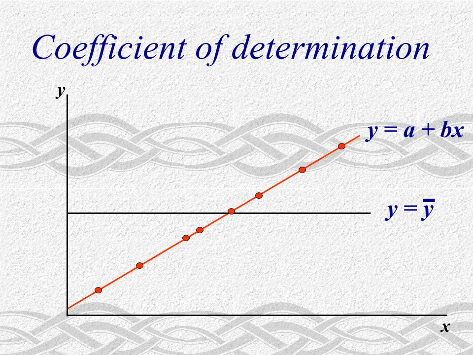 y = a + bx x y Coefficient of determination y = y