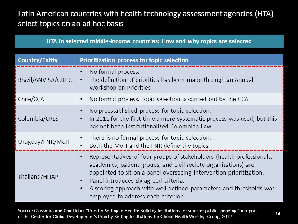 Source: Glassman and Chalkidou, Priority-Setting in Health: Building institutions for smarter public spending, a report of the Center for Global Development's Priority-Setting Institutions for Global Health Working Group, 2012 Latin American countries with health technology assessment agencies (HTA) select topics on an ad hoc basis 14 HTA in selected middle-income countries: How and why topics are selected Country/EntityPrioritization process for topic selection Brazil/ANVISA/CITEC No formal process.