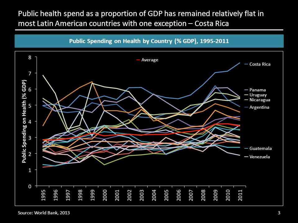 Source: World Bank, 2013 Public health spend as a proportion of GDP has remained relatively flat in most Latin American countries with one exception – Costa Rica 3 Public Spending on Health by Country (% GDP), 1995-2011 — Average — Costa Rica — Panama — Uruguay — Nicaragua — Venezuela — Guatemala — Argentina
