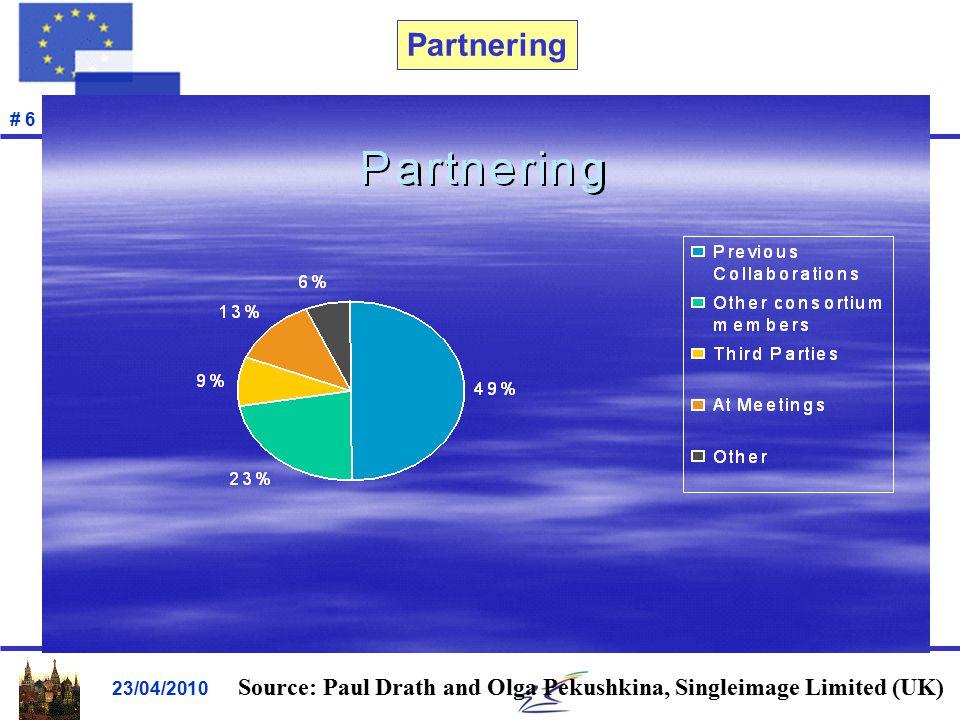 23/04/2010 # 6 Partnering Source: Paul Drath and Olga Pekushkina, Singleimage Limited (UK)
