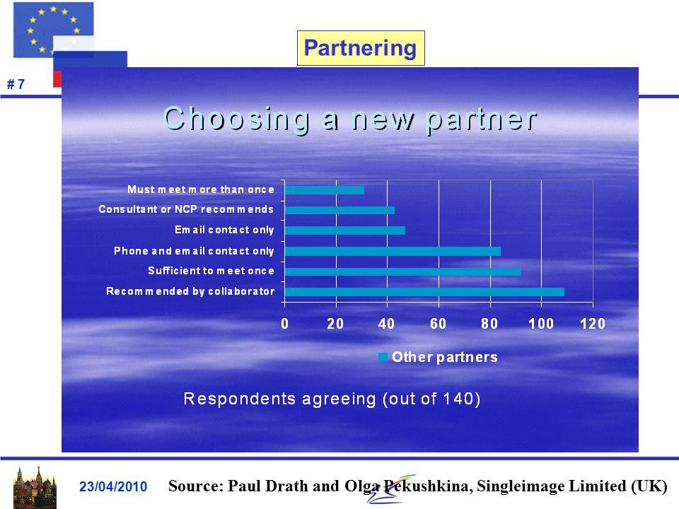 23/04/2010 # 7 Partnering Source: Paul Drath and Olga Pekushkina, Singleimage Limited (UK)