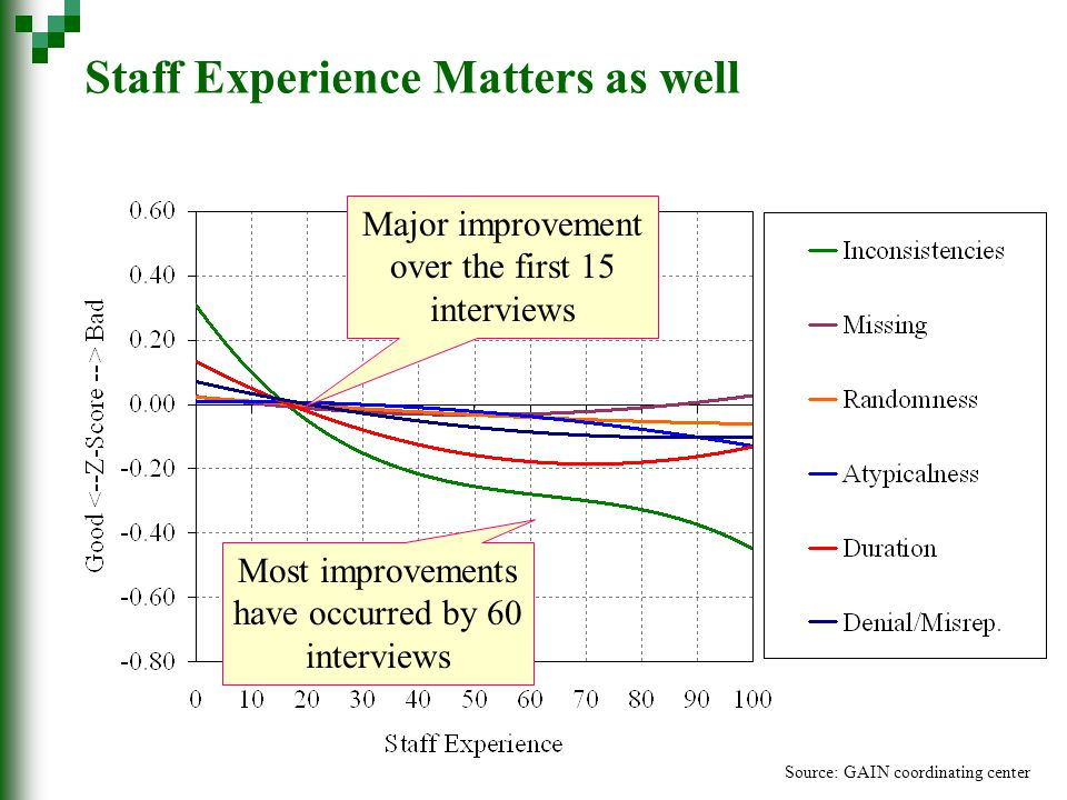 Major improvement over the first 15 interviews Most improvements have occurred by 60 interviews Source: GAIN coordinating center Staff Experience Matters as well