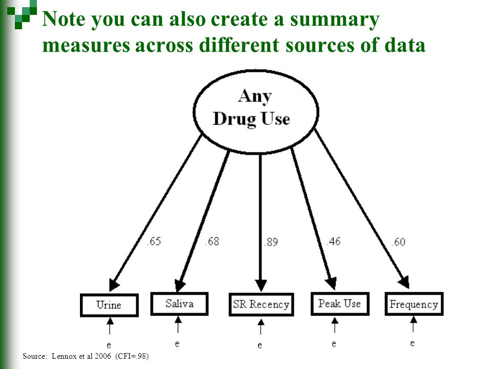Note you can also create a summary measures across different sources of data Source: Lennox et al 2006 (CFI=.98)