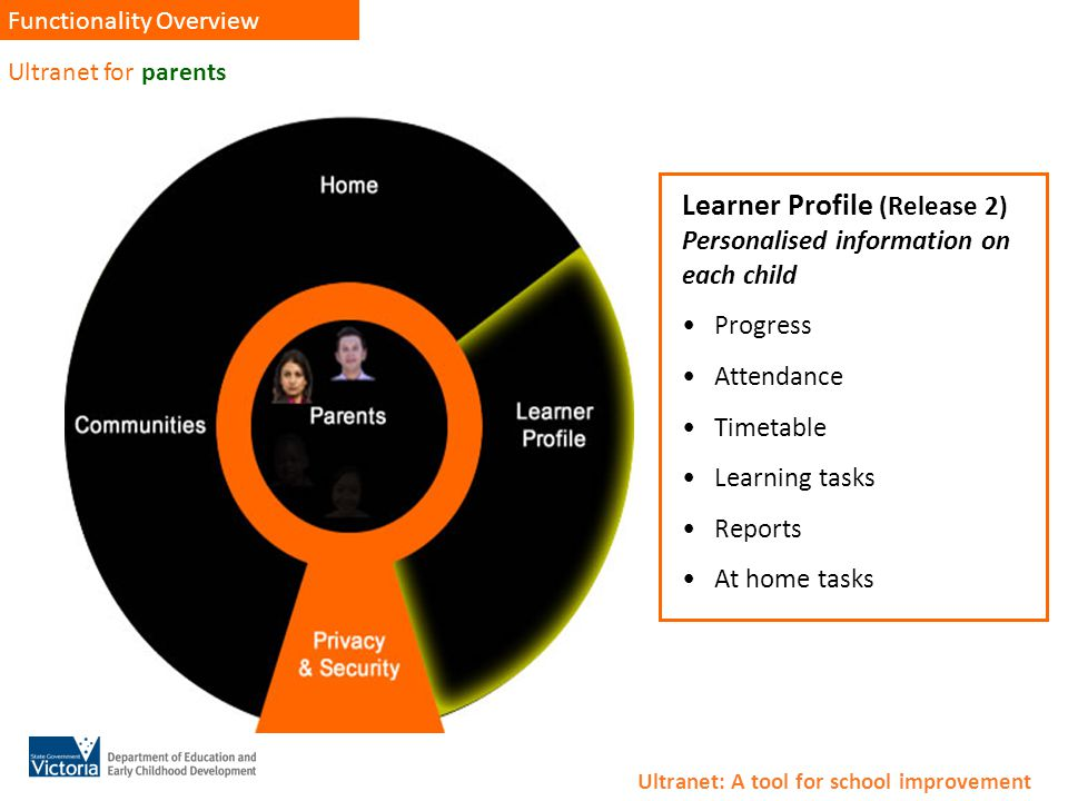 Ultranet for parents Functionality Overview Learner Profile (Release 2) Personalised information on each child Progress Attendance Timetable Learning