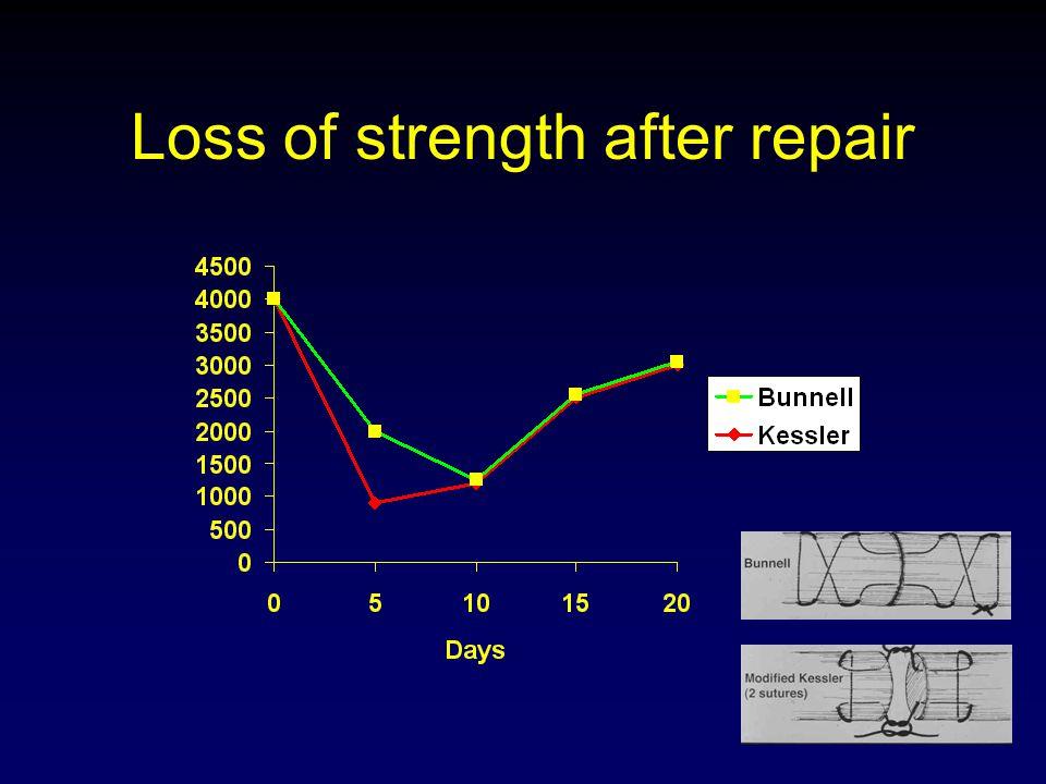 Loss of strength after repair