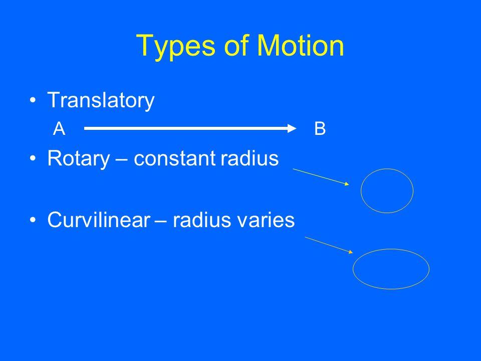 Types of Motion Translatory A B Rotary – constant radius Curvilinear – radius varies